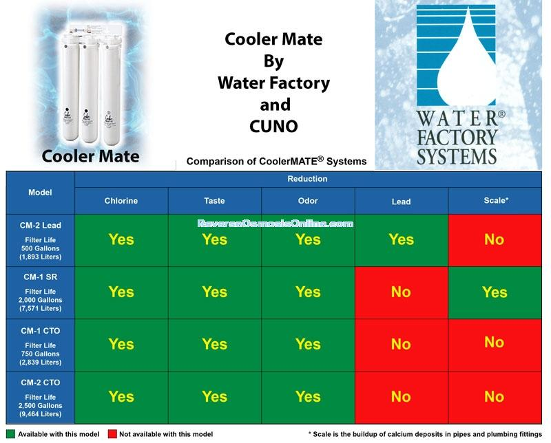 CoolerMate by Water Factory & CUNO
